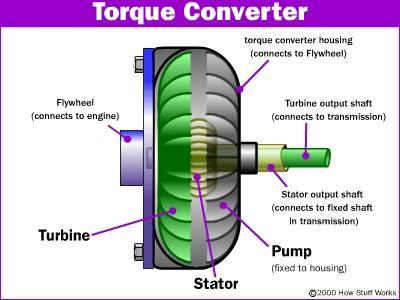 How To Get Transmission Fluid Out Of Torque Converter