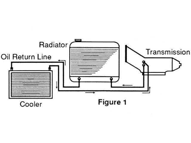 Check Transmission Fluid >> St. Louis Transmission | External Transmission Cooler